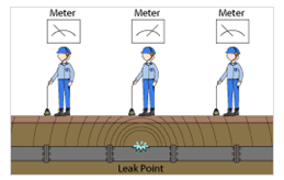 Leak Detection Service Orange County Plumbingorange