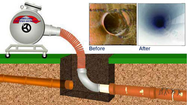 Sewer & Drain Repair