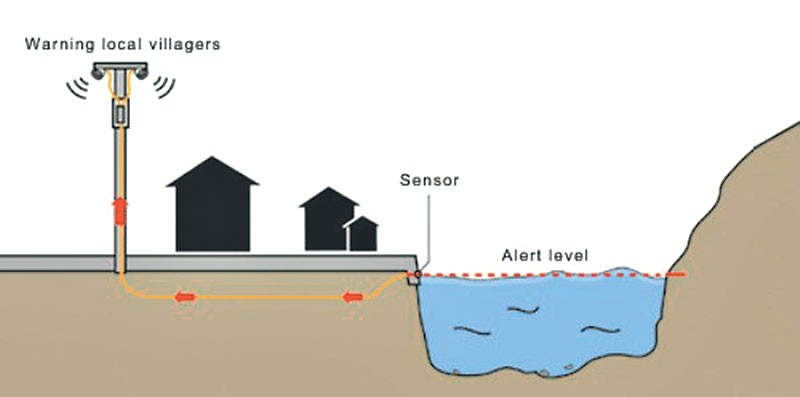 flood warning system